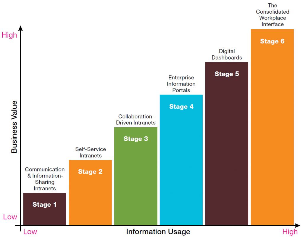 AARF-2006-Intranet-Maturity-Model-Framework
