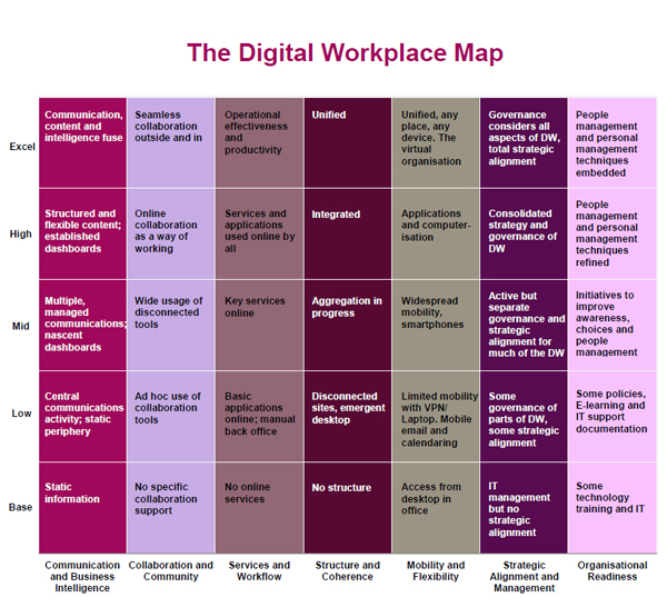Digital-Workplace-Maturity-Map-dwmapping-diagram
