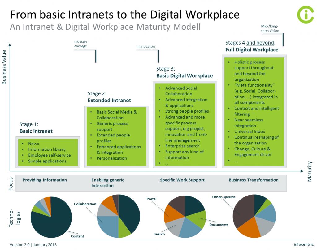 Digital-Workplace-Maturity-Modell-v0-7