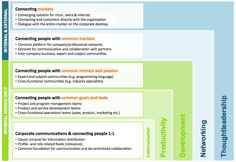 Evolution of Social Collaboration - Philipp Rosenthal