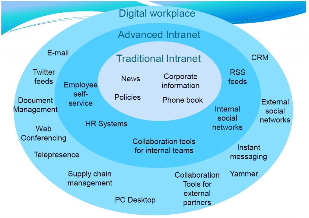 Sam-Marshall-IBF-Digital-Workplace-Maturity-Model-2010